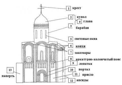 схема древнерусских храмов